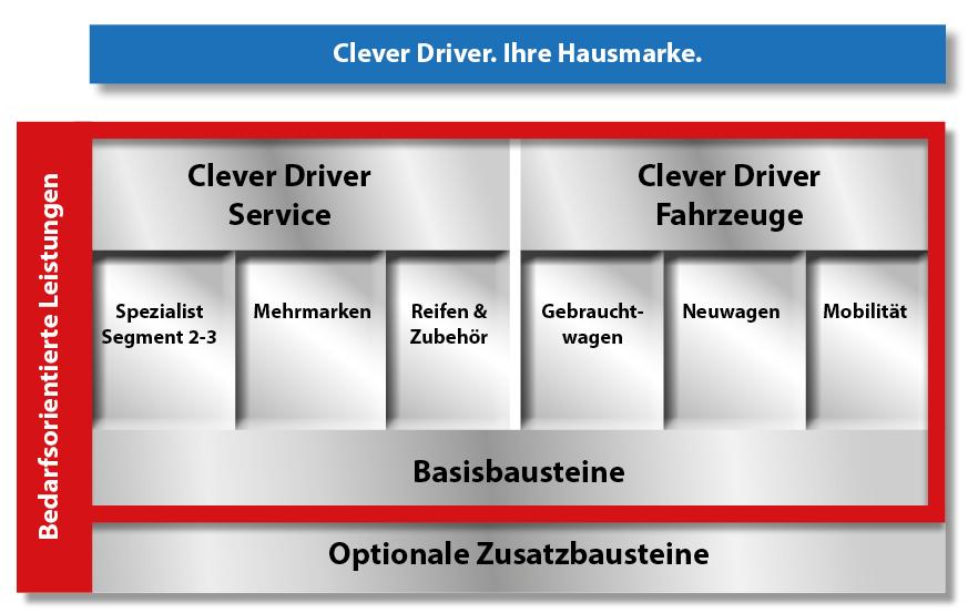 Clever Driver Module und Bausteine